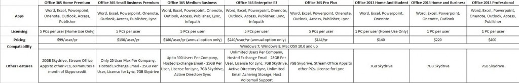 Office 2013 vs Office 365 Comparison Chart